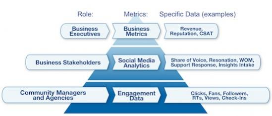 The Social Media ROI Pyramid Framework