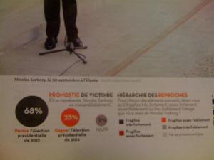 Les résultats du sondage Viavoice publiés dans le Libération du 3 octobre.